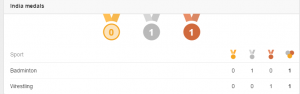 Indian Rio Olympic Medal Table