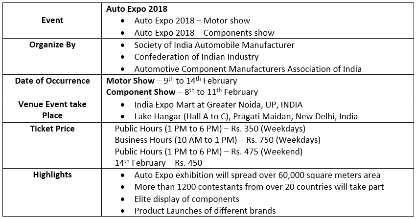 Summary of Auto Expo 2018 Event