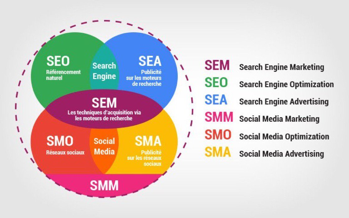 Start SEO and SEM Campaign