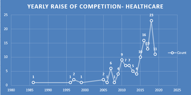 competition healthcare