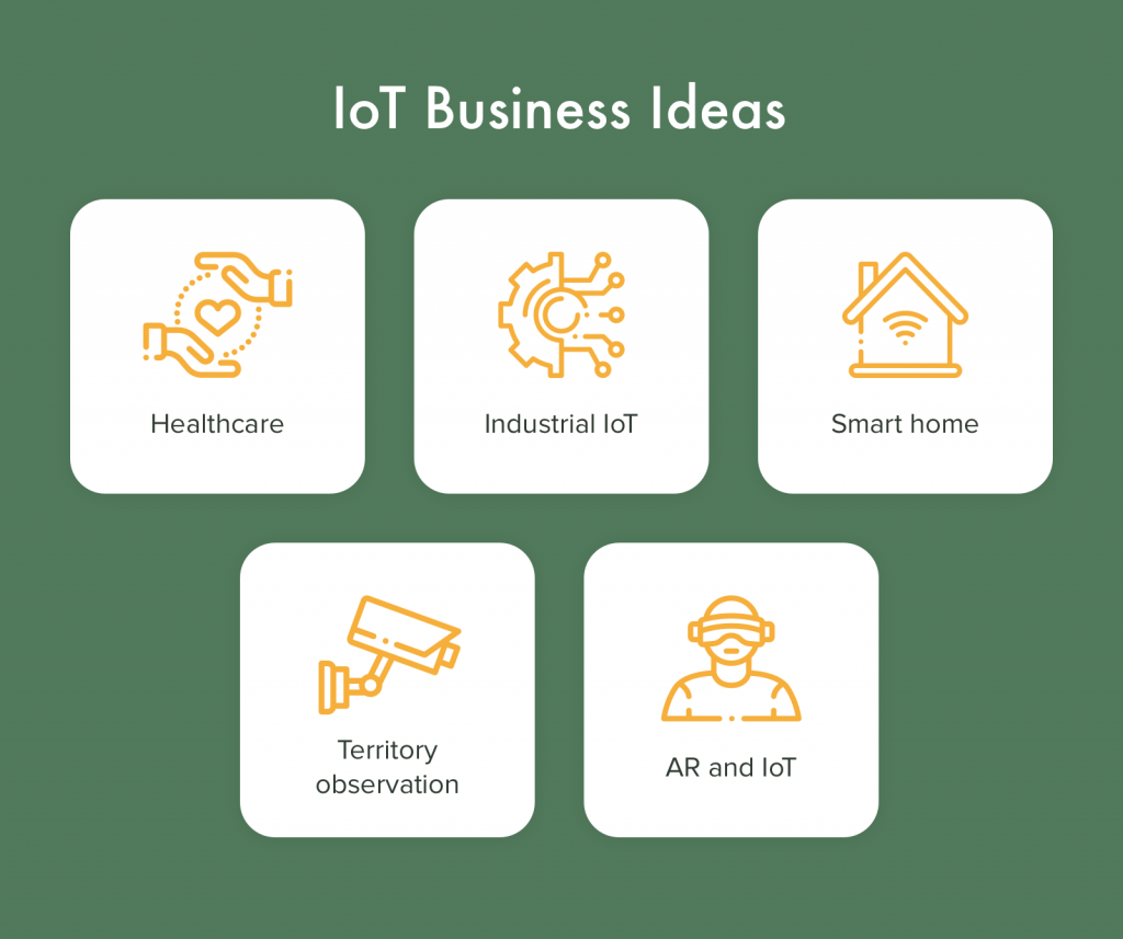 IoT business ideas