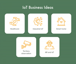 IoT business ideas