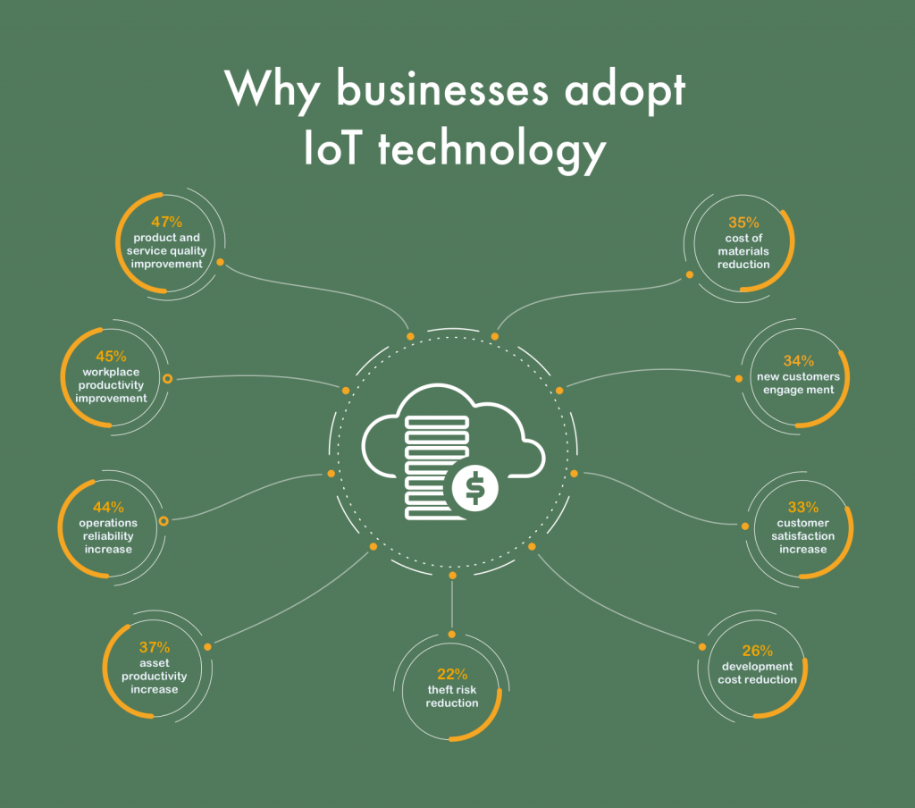 Why businesses adopt IoT technology