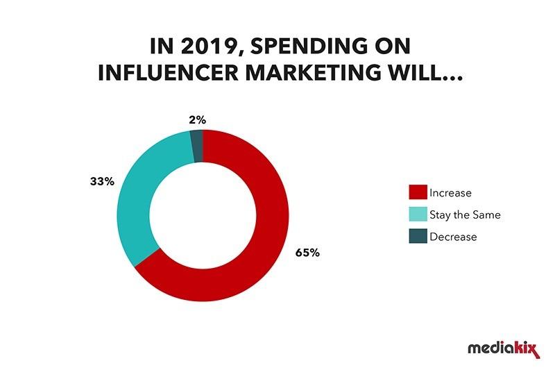 2019 spending on influencer marketing