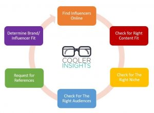 cooler insights