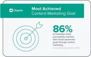 content marketing goal