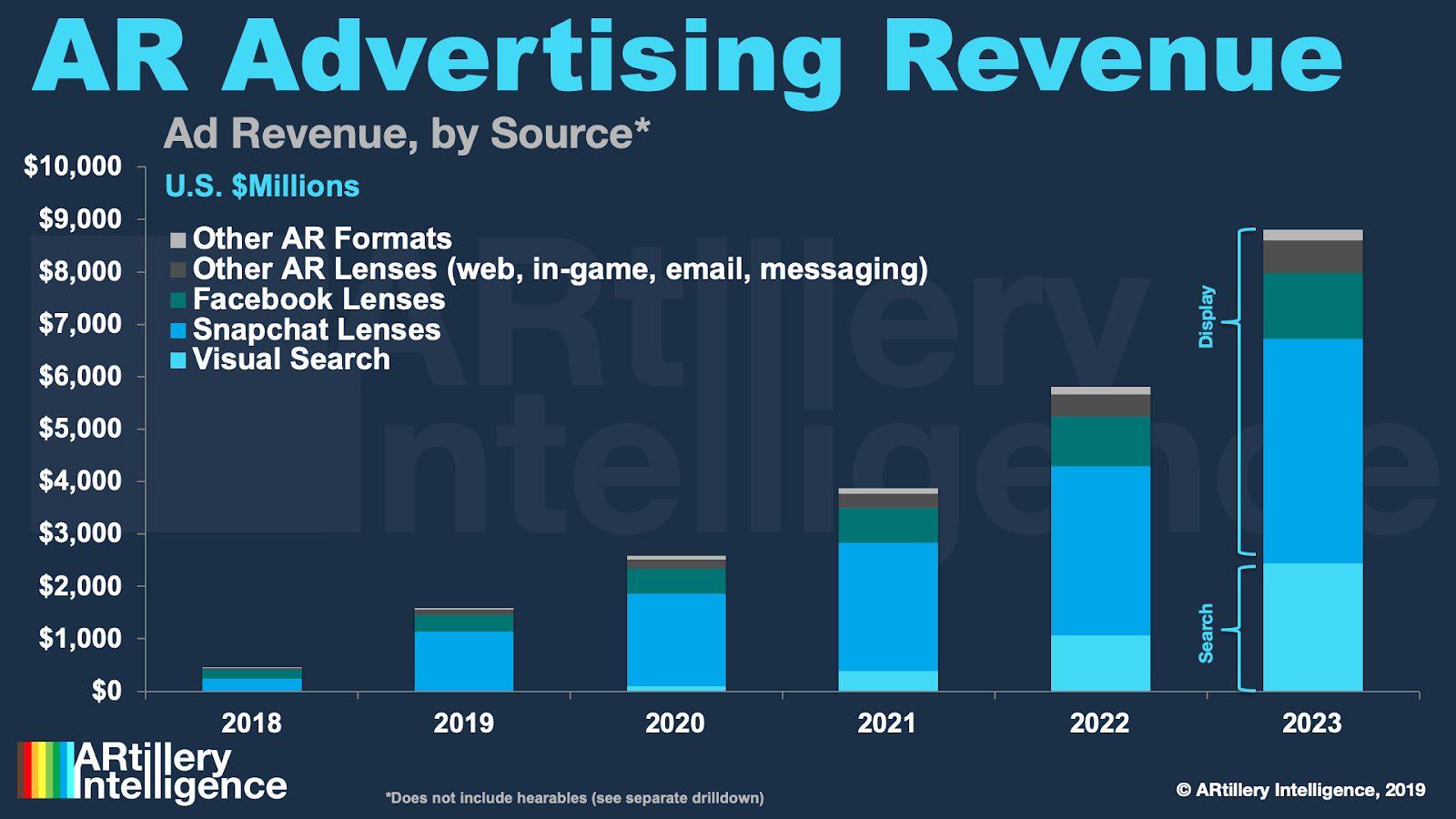 AR advertising Revenue