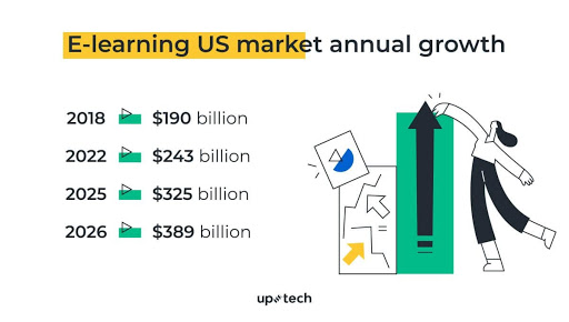 E-learning-US-market-annual-growth