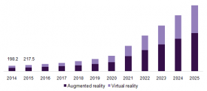 augmented Reality (AR) and Virtual Reality (VR) in the healthcare market