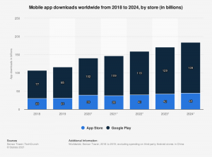 Mobile App Downloads current stats