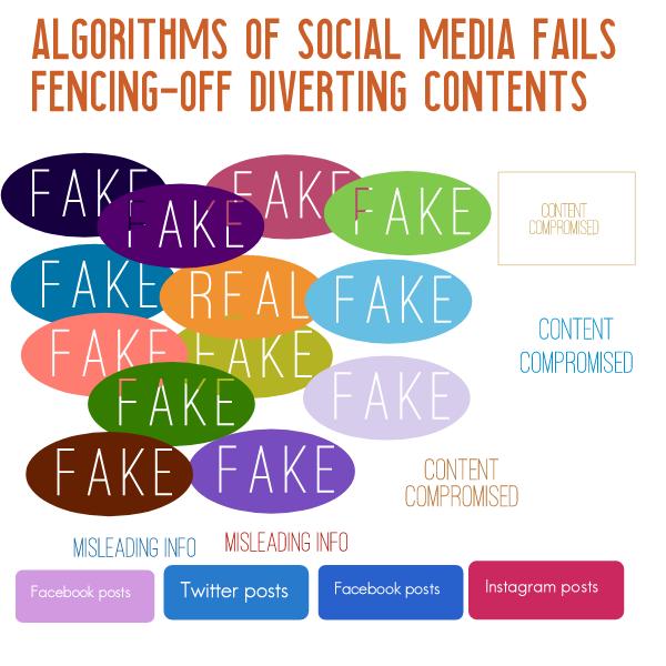 AI Social Media recognition