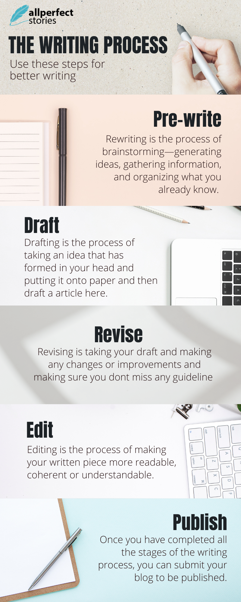 All Perfect Stories Writing Process