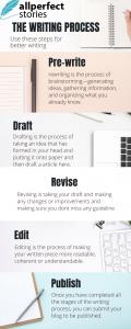 Writing Process Aps